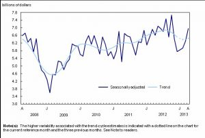 Canadian building permits continue upswing
