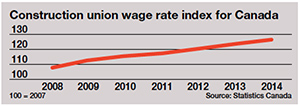 Construction union wage index
