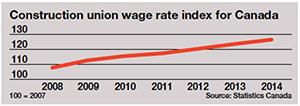 Construction union wage index