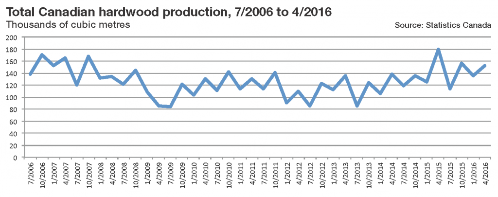 Total Canadian hardwood production 7-2006 to 4-2016