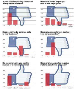 """2017 Reader Survey: Social media gets an """"F"""""""